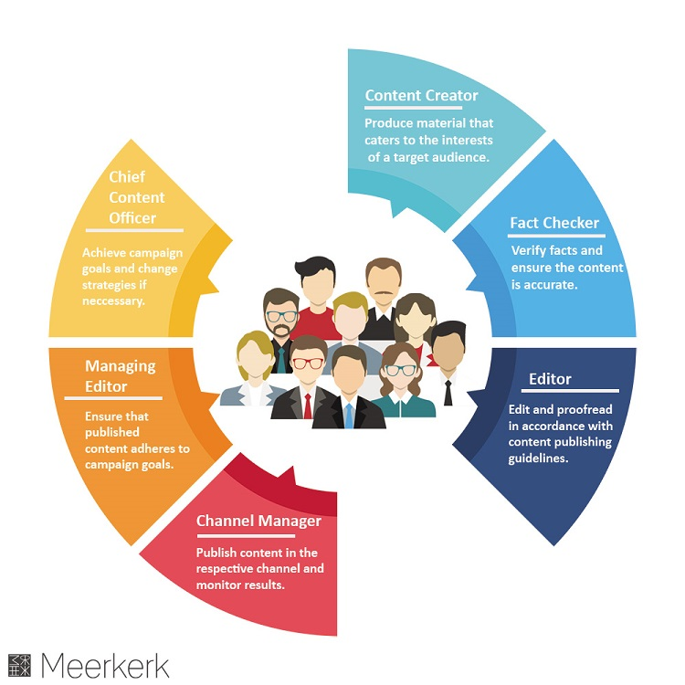 content marketing team responsibilities