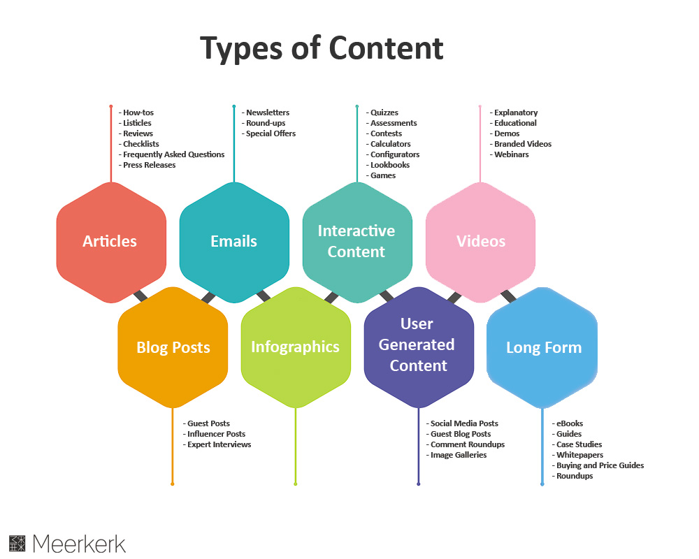 content types