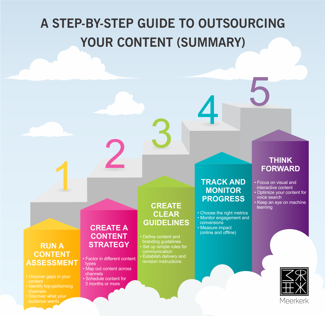 content outsourcing guidelines